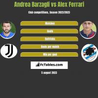 Andrea Barzagli vs Alex Ferrari h2h player stats