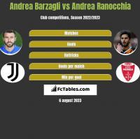 Andrea Barzagli vs Andrea Ranocchia h2h player stats