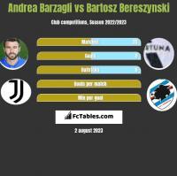 Andrea Barzagli vs Bartosz Bereszynski h2h player stats