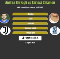 Andrea Barzagli vs Bartosz Salamon h2h player stats