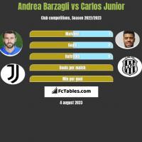 Andrea Barzagli vs Carlos Junior h2h player stats