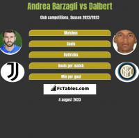 Andrea Barzagli vs Dalbert h2h player stats