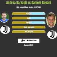 Andrea Barzagli vs Daniele Rugani h2h player stats