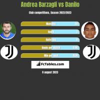 Andrea Barzagli vs Danilo h2h player stats