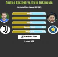 Andrea Barzagli vs Ervin Zukanovic h2h player stats
