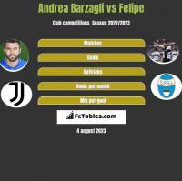 Andrea Barzagli vs Felipe h2h player stats