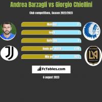 Andrea Barzagli vs Giorgio Chiellini h2h player stats