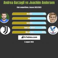 Andrea Barzagli vs Joachim Andersen h2h player stats