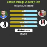 Andrea Barzagli vs Kenny Tete h2h player stats