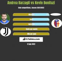 Andrea Barzagli vs Kevin Bonifazi h2h player stats
