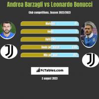 Andrea Barzagli vs Leonardo Bonucci h2h player stats