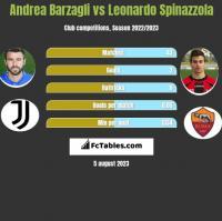 Andrea Barzagli vs Leonardo Spinazzola h2h player stats