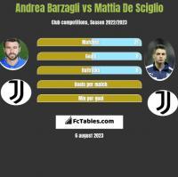 Andrea Barzagli vs Mattia De Sciglio h2h player stats