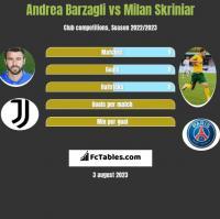 Andrea Barzagli vs Milan Skriniar h2h player stats