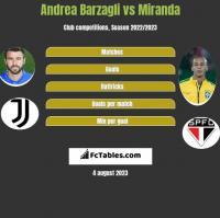 Andrea Barzagli vs Miranda h2h player stats
