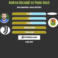 Andrea Barzagli vs Paolo Gozzi h2h player stats