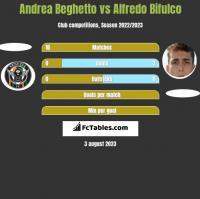 Andrea Beghetto vs Alfredo Bifulco h2h player stats