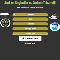 Andrea Beghetto vs Andrea Tabanelli h2h player stats