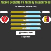 Andrea Beghetto vs Anthony Taugourdeau h2h player stats