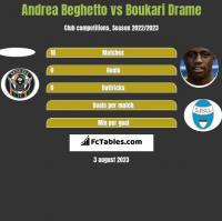 Andrea Beghetto vs Boukari Drame h2h player stats