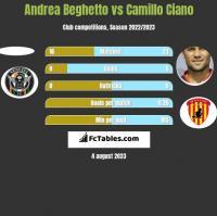 Andrea Beghetto vs Camillo Ciano h2h player stats