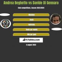 Andrea Beghetto vs Davide Di Gennaro h2h player stats