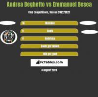 Andrea Beghetto vs Emmanuel Besea h2h player stats