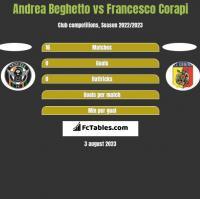 Andrea Beghetto vs Francesco Corapi h2h player stats