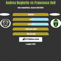 Andrea Beghetto vs Francesco Deli h2h player stats
