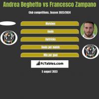 Andrea Beghetto vs Francesco Zampano h2h player stats