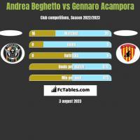 Andrea Beghetto vs Gennaro Acampora h2h player stats