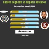 Andrea Beghetto vs Grigoris Kastanos h2h player stats
