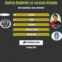 Andrea Beghetto vs Lorenzo Ariaudo h2h player stats