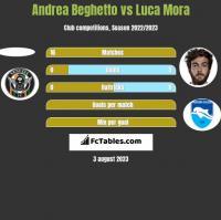 Andrea Beghetto vs Luca Mora h2h player stats