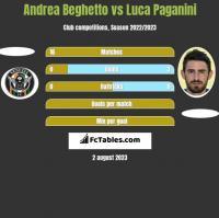 Andrea Beghetto vs Luca Paganini h2h player stats