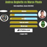Andrea Beghetto vs Marco Pinato h2h player stats
