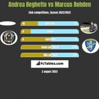 Andrea Beghetto vs Marcus Rohden h2h player stats