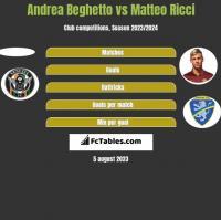 Andrea Beghetto vs Matteo Ricci h2h player stats