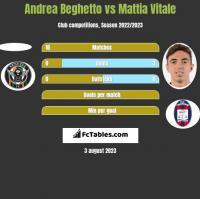 Andrea Beghetto vs Mattia Vitale h2h player stats