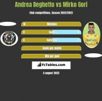 Andrea Beghetto vs Mirko Gori h2h player stats