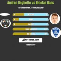 Andrea Beghetto vs Nicolas Haas h2h player stats
