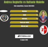 Andrea Beghetto vs Raffaele Maiello h2h player stats
