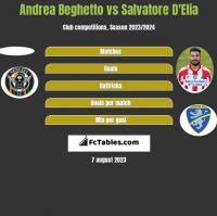 Andrea Beghetto vs Salvatore D'Elia h2h player stats