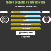 Andrea Beghetto vs Giacomo Calo h2h player stats