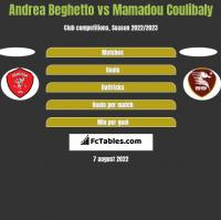 Andrea Beghetto vs Mamadou Coulibaly h2h player stats