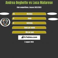 Andrea Beghetto vs Luca Matarese h2h player stats