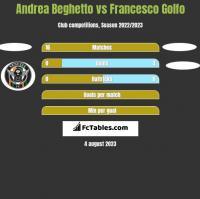 Andrea Beghetto vs Francesco Golfo h2h player stats