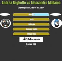 Andrea Beghetto vs Alessandro Mallamo h2h player stats