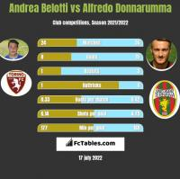 Andrea Belotti vs Alfredo Donnarumma h2h player stats