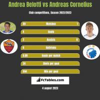 Andrea Belotti vs Andreas Cornelius h2h player stats